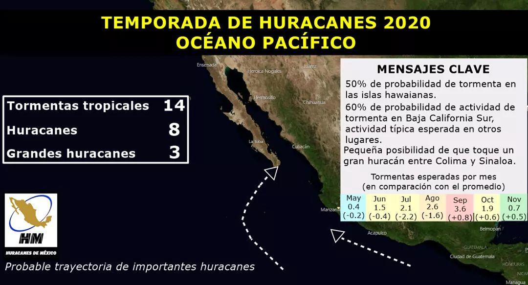 Podrían generarse 8 huracanes en el pacífico durante 2020