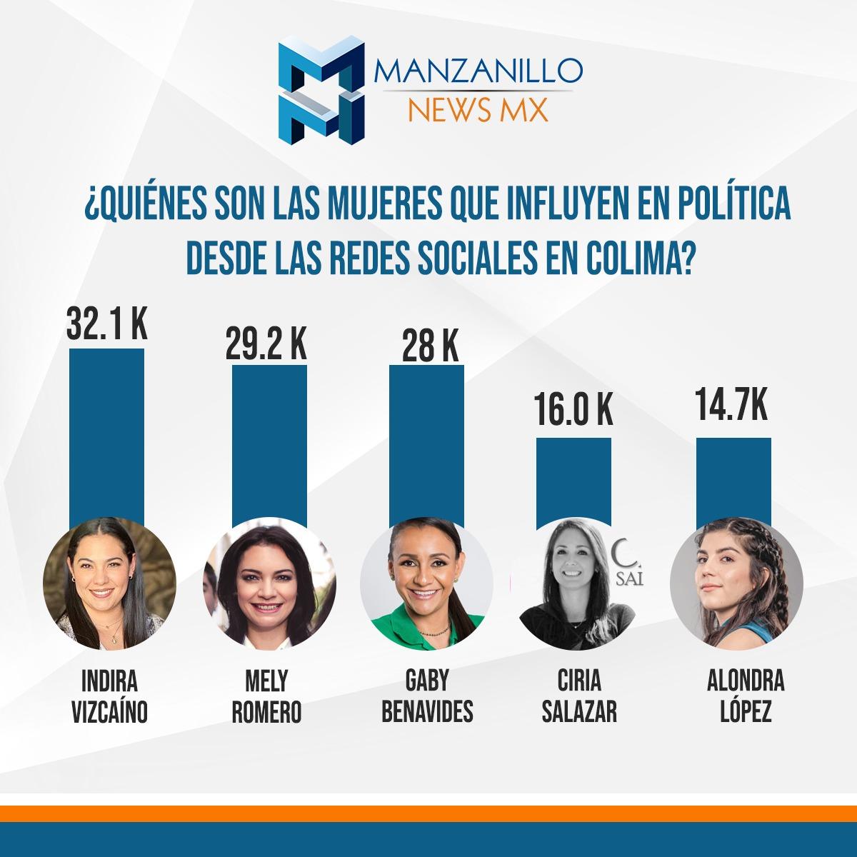 ¿Quiénes son las mujeres que influyen en política desde las redes sociales en Colima?